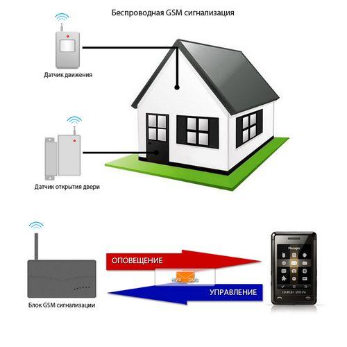Лучшая беспроводная система домашней сигнализации – советы для домовладельцев